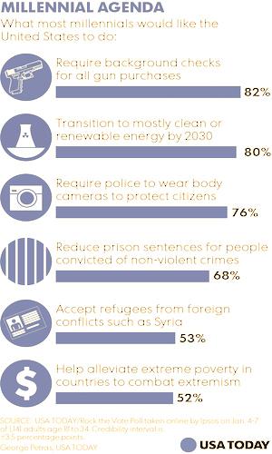 011016-Millennial-Poll.V2